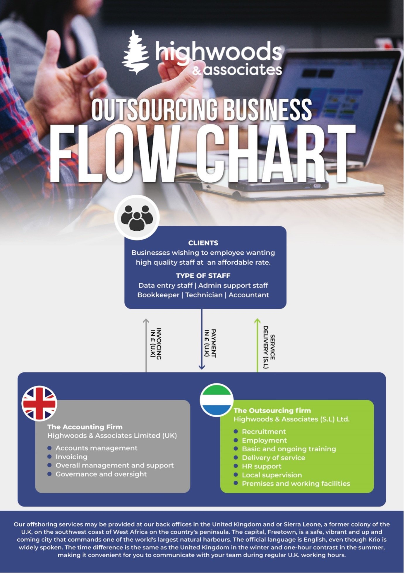 Outsourcing_Flow_Chart